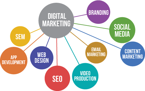 Digital Marketing Agency Nepal